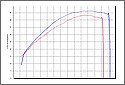 Suzuki Volusia Dyno Graph